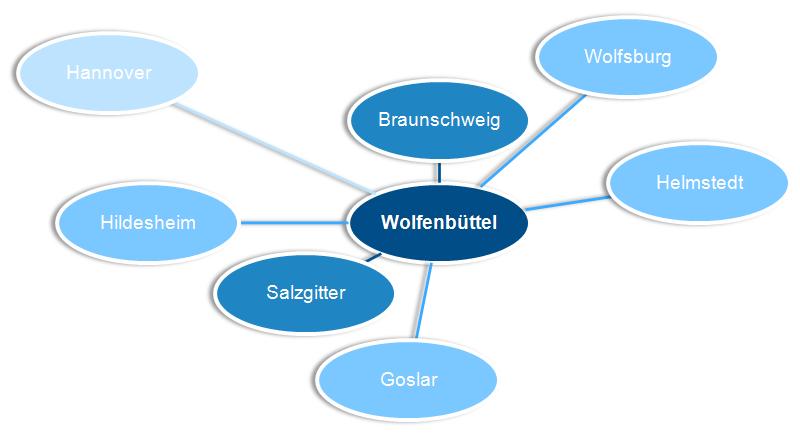 Umgebung Wolfenbüttel